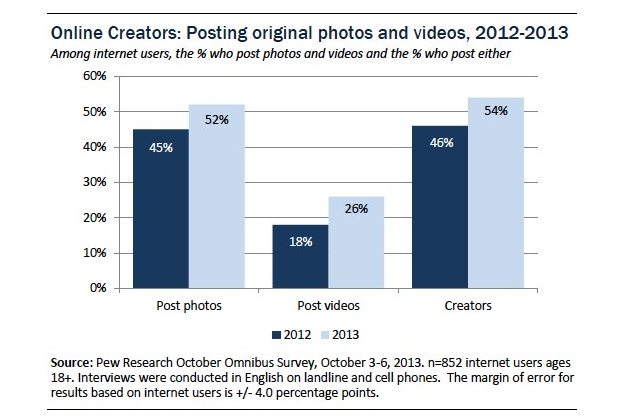 Online Creators Posting Original Photos Bar Graph