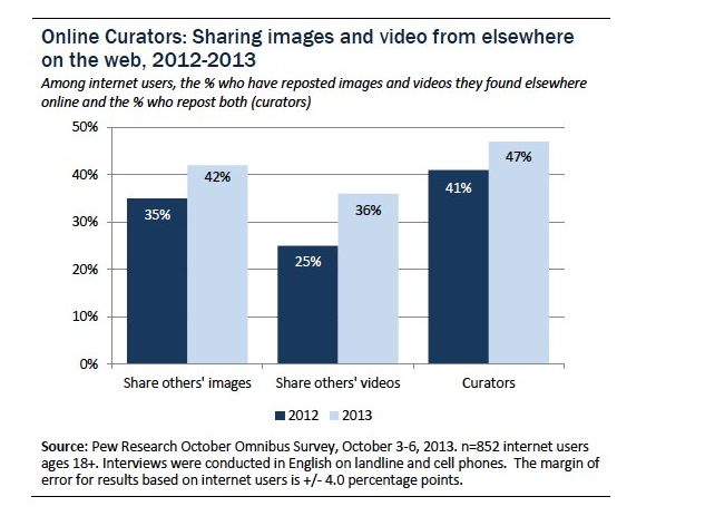 Online Curators Sharing Images and Videos Bar Graph
